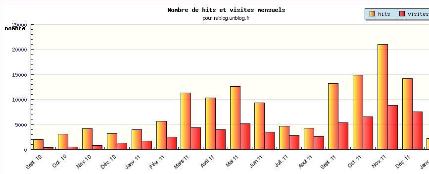 LE RABLOG EN CHIFFRES dans LES CHIFFRES les-chiffres-en-decembre-2011
