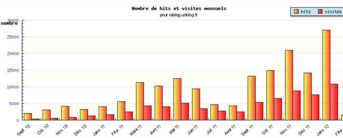 LE RABLOG EN CHIFFRES dans LES CHIFFRES les-chiffres-en-janvier-2012