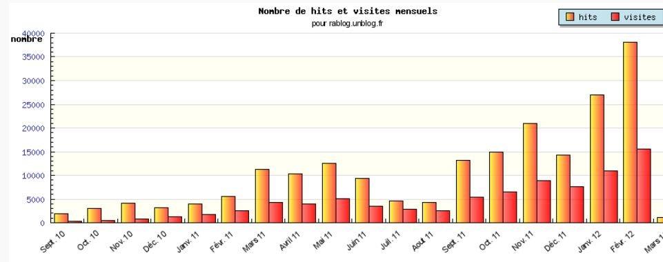 LE RABLOG EN CHIFFRES dans LES CHIFFRES les-chiffres-en-f%C3%A9vrier-2012