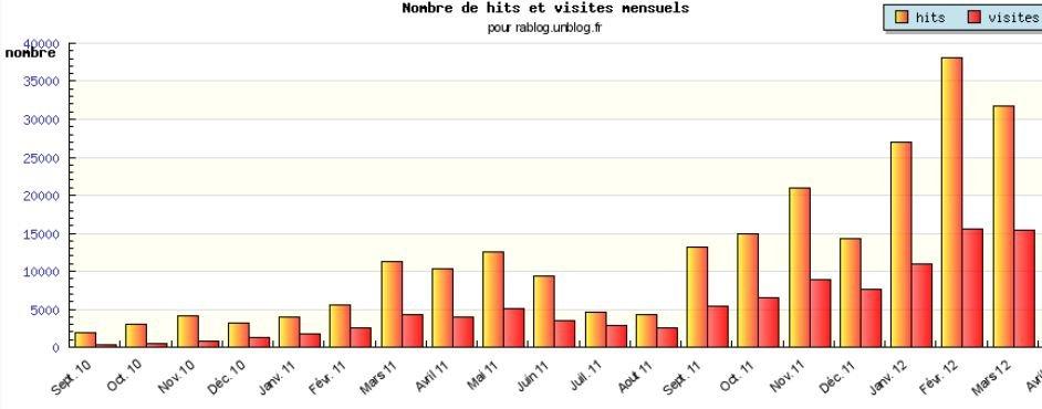 LE RABLOG EN CHIFFRES : MARS 2012 dans LES CHIFFRES les-chiffres-en-mars-2012