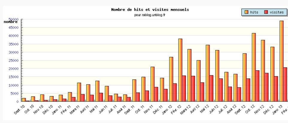 LES CHIFFRES EN JANVIER 2013 dans LES CHIFFRES les-chiffres-janvier-2013