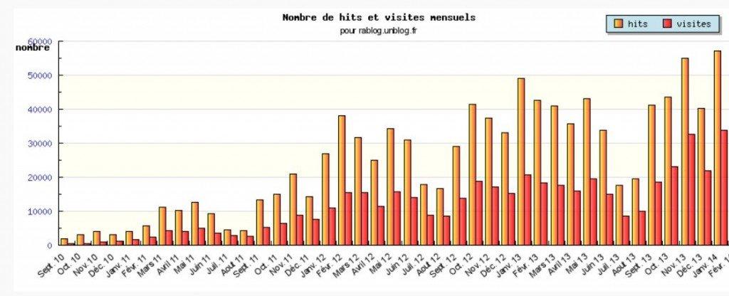 les chiffres janvier 2014
